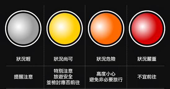 《國外旅遊警示分級表》